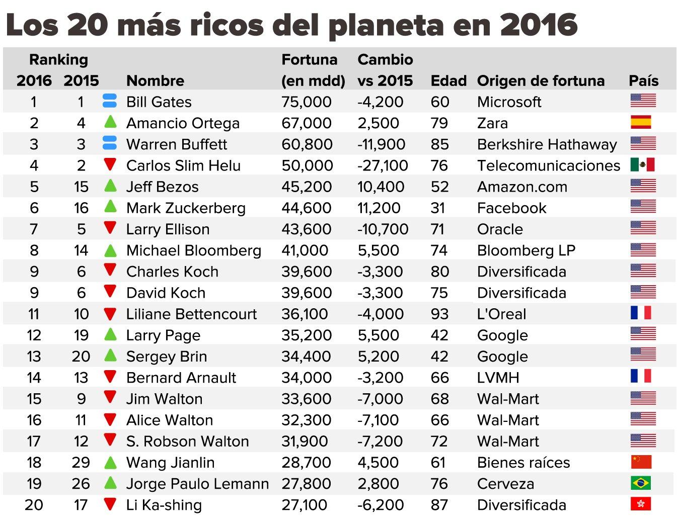 toficos 2016